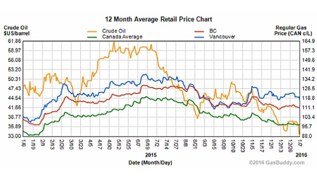 Natural Gas Prices Canada Chart